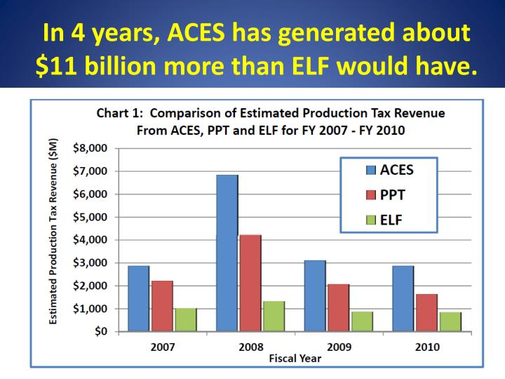 In 4 years, ACES has generated about $11 billion more than ELF would have.