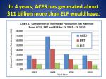 in 4 years aces has generated about 11 billion more than elf would have