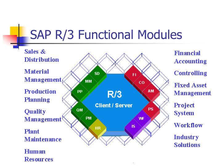 SAP R/3 Functional Modules