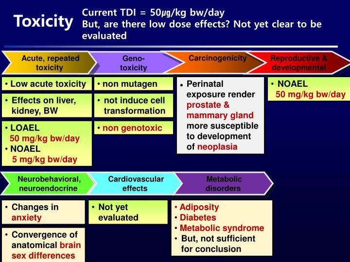 Current TDI = 50㎍/kg