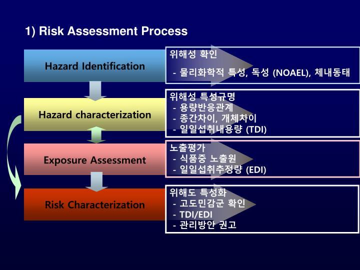 1) Risk