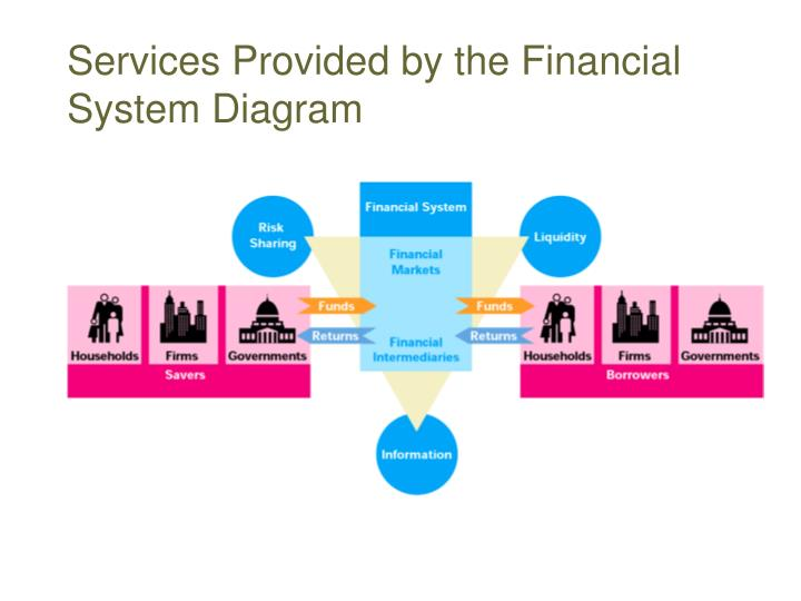 Services Provided by the Financial System Diagram