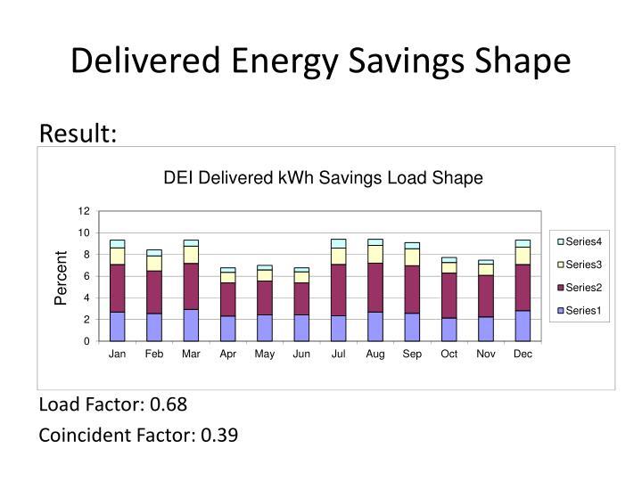 Delivered Energy Savings Shape