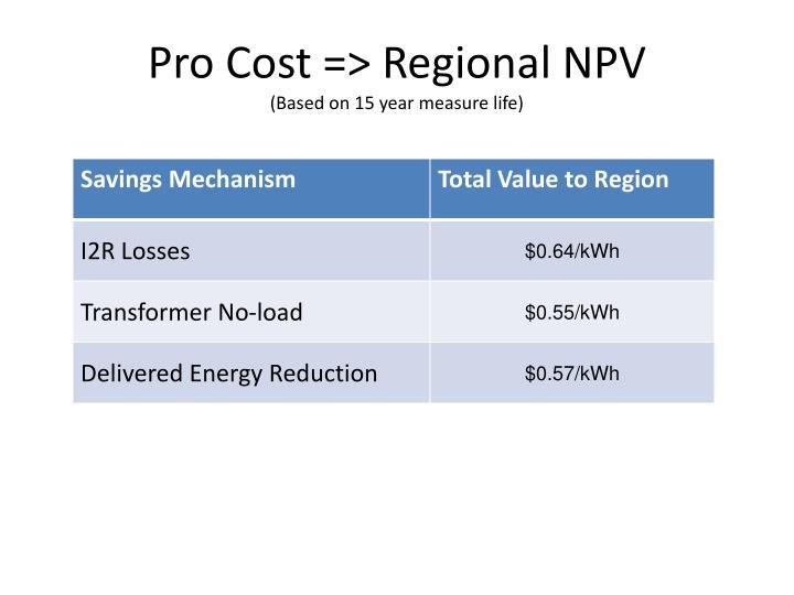 Pro Cost => Regional NPV