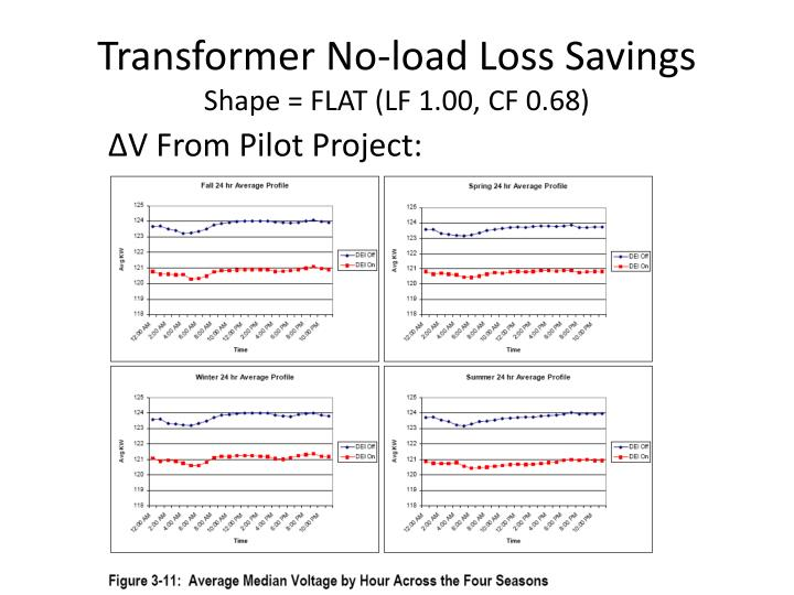 Transformer No-load Loss Savings