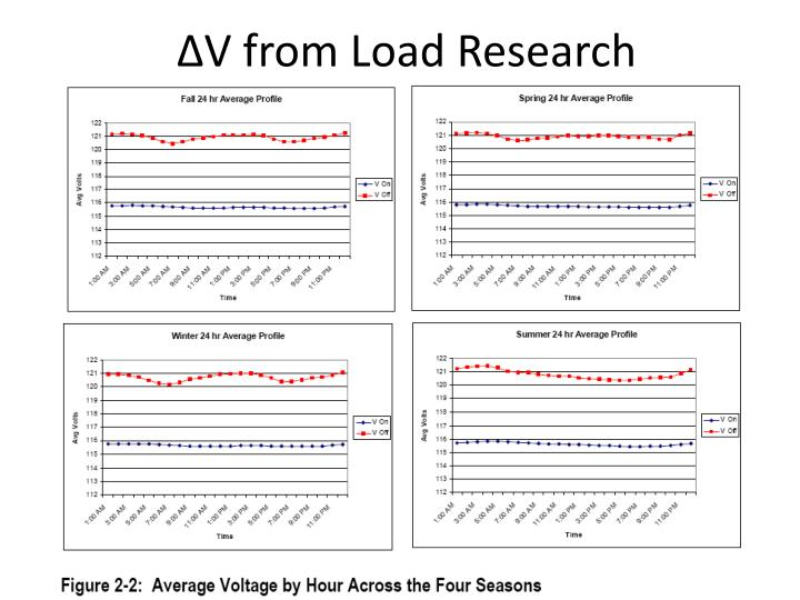 ∆V from Load Research