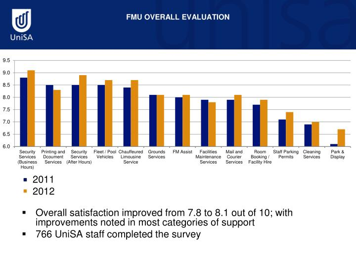 Fmu overall evaluation