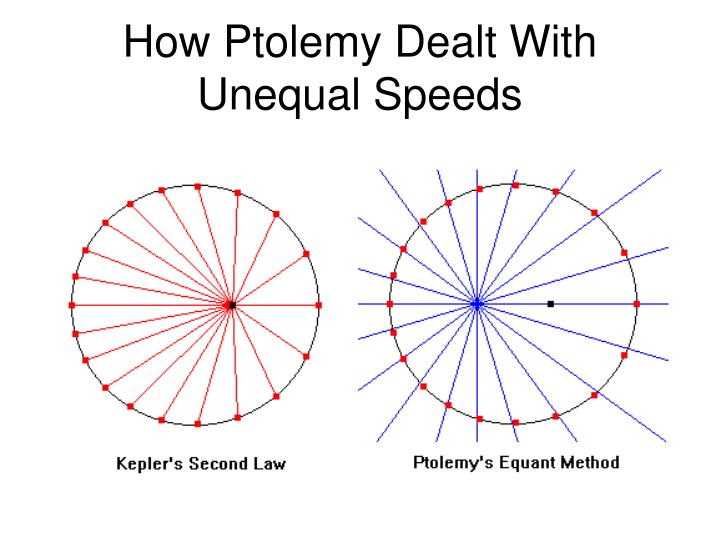 How Ptolemy Dealt With Unequal Speeds