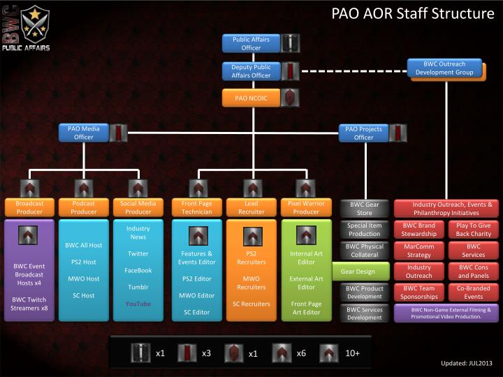 PAO AOR Staff Structure