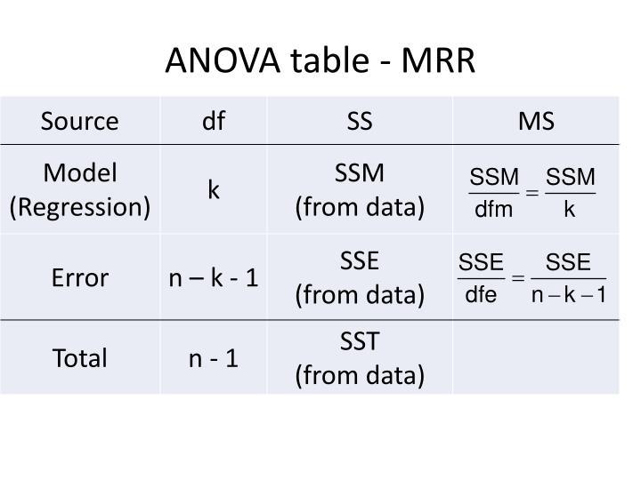 ANOVA table - MRR
