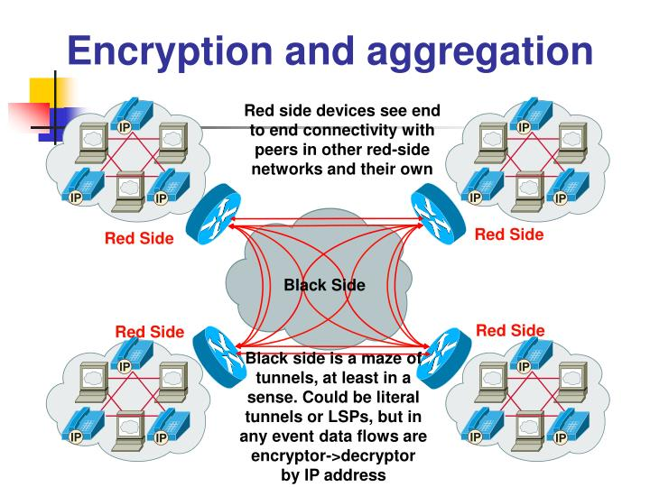 Encryption and aggregation
