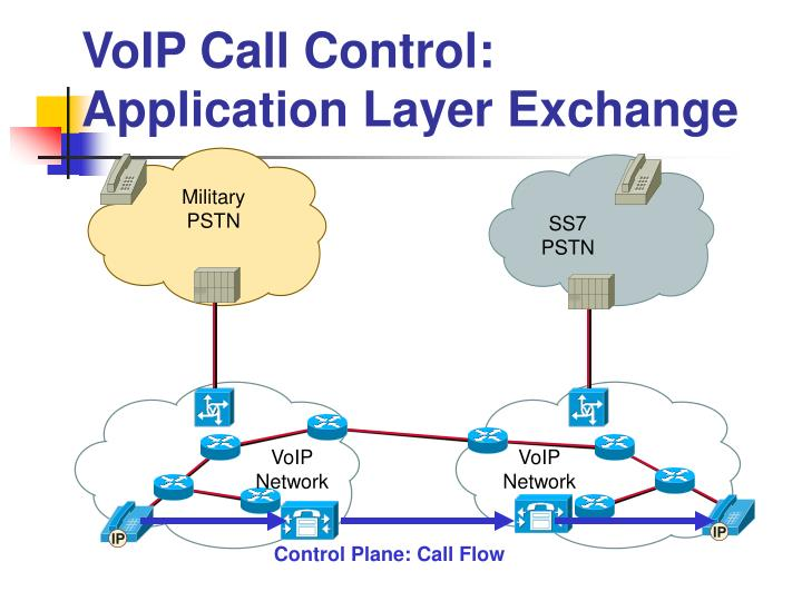 VoIP Call Control: