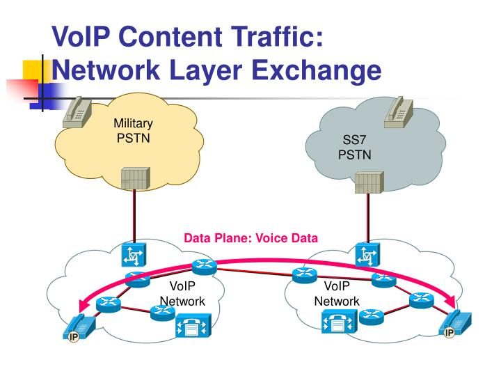 VoIP Content Traffic: