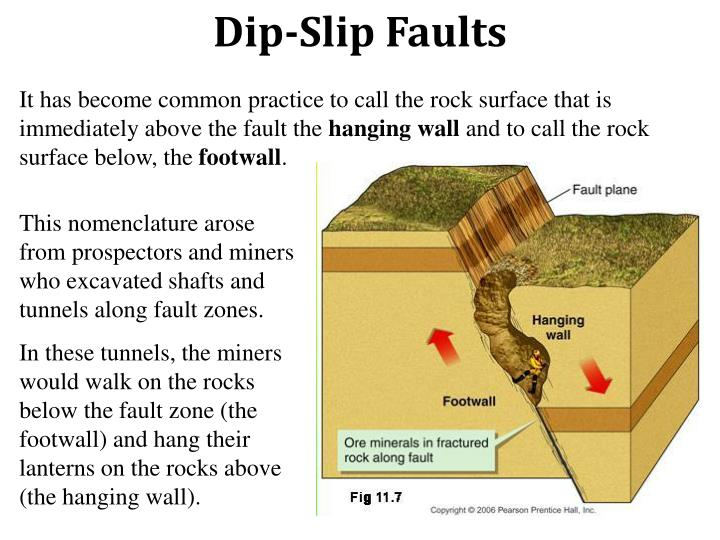 Dip-Slip Faults