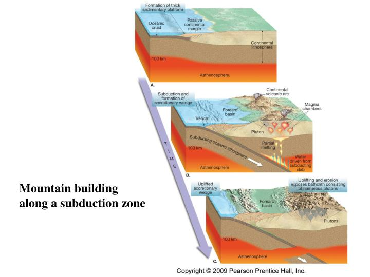 Mountain building along a subduction zone
