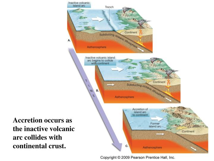 Accretion occurs as the inactive volcanic arc collides with continental crust.