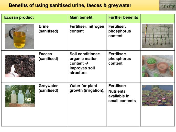 Benefits of using sanitised urine, faeces & greywater