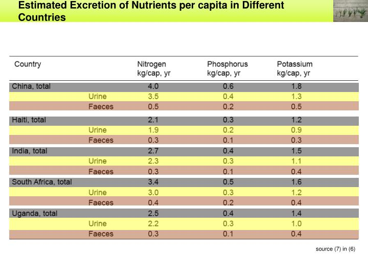 Estimated Excretion of Nutrients per capita in Different Countries