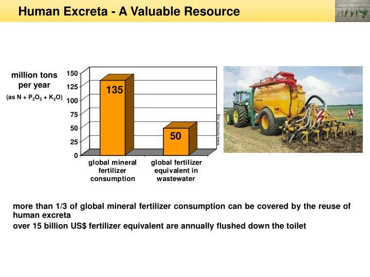 Human Excreta - A Valuable Resource