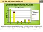 nutrients and fertilizer requirements