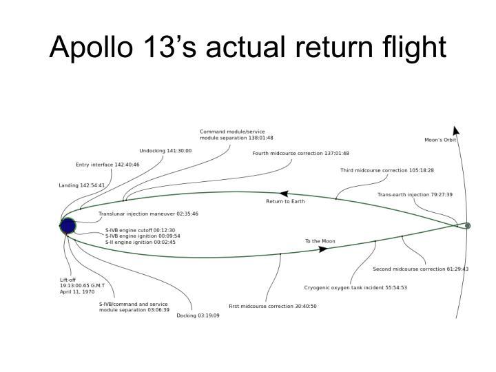 Apollo 13's actual return flight