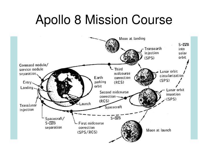 Apollo 8 Mission Course