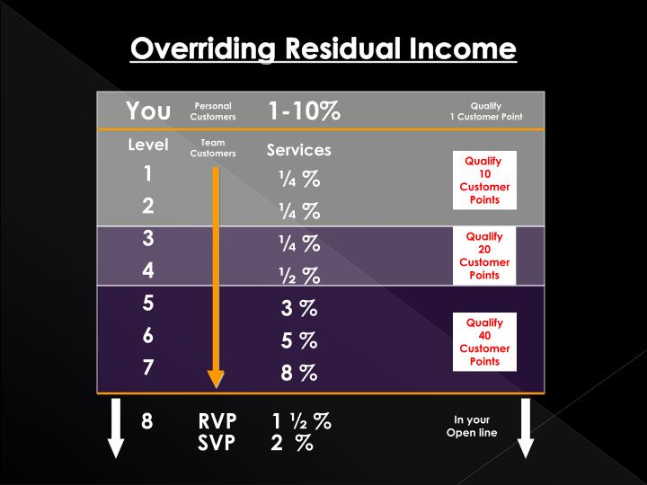 Overriding Residual Income