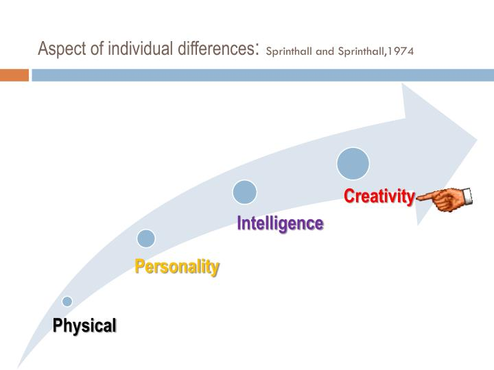 Aspect of individual differences