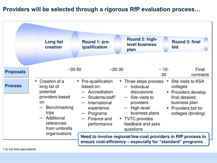 Providers will be selected through a rigorous RfP evaluation process…