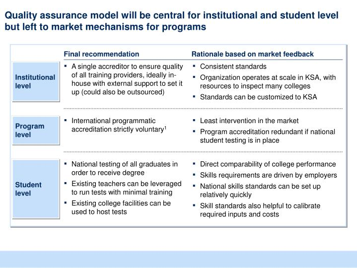 Quality assurance model will be central for institutional and student level but left to market mechanisms for programs