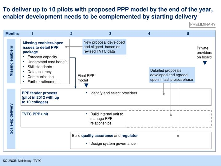 To deliver up to 10 pilots with proposed PPP model by the end of the year, enabler development needs to be complemented by starting delivery