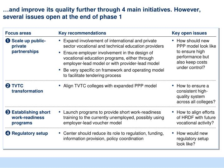 …and improve its quality further through 4 main initiatives. However, several issues open at the end of phase 1