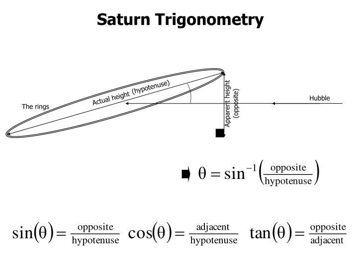 Saturn Trigonometry