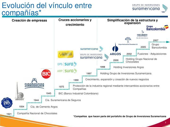 Evolución del vínculo entre compañías*
