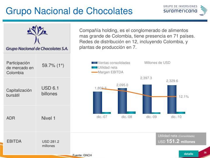 Grupo Nacional de Chocolates