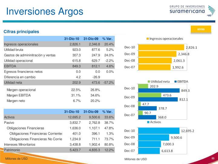 Inversiones Argos
