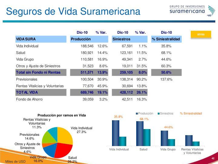 Seguros de Vida Suramericana