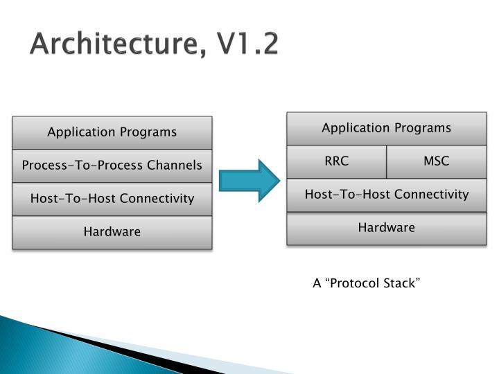 Architecture, V1.2