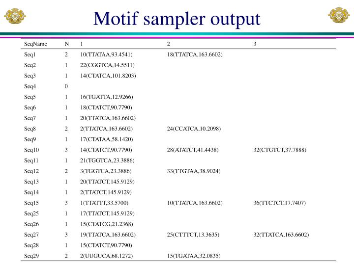 Motif sampler output