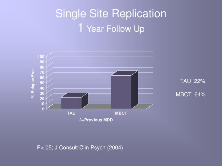 Single Site Replication