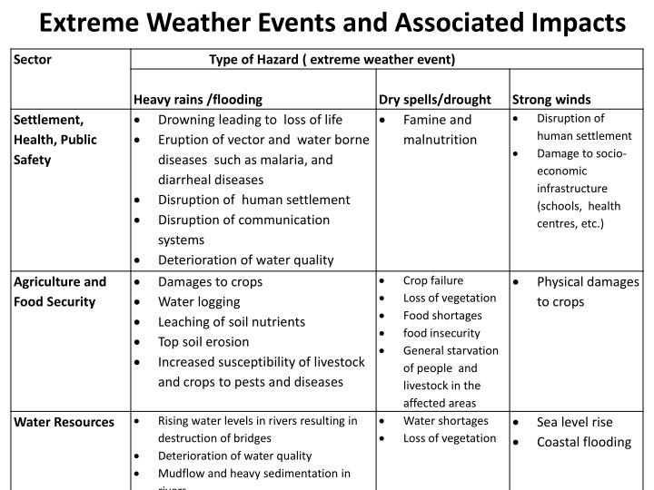 Extreme Weather Events and Associated Impacts