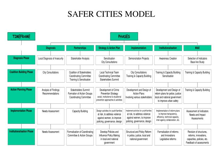 Safer cities model