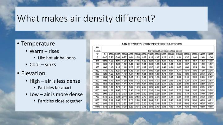What makes air density different?
