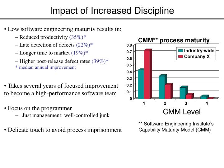 Impact of Increased Discipline