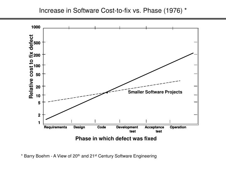 Increase in Software Cost-to-fix vs. Phase (1976) *