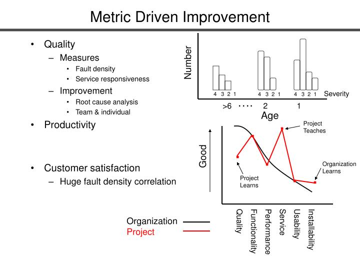Metric Driven Improvement