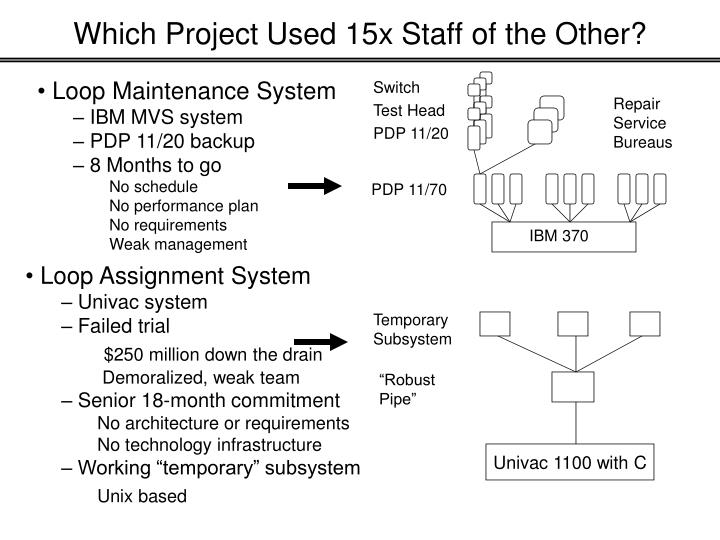 Which Project Used 15x Staff of the Other?