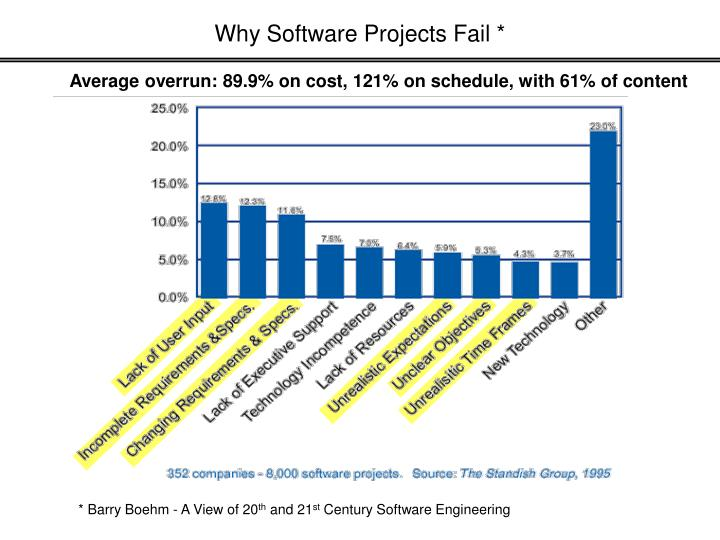 Why Software Projects Fail *