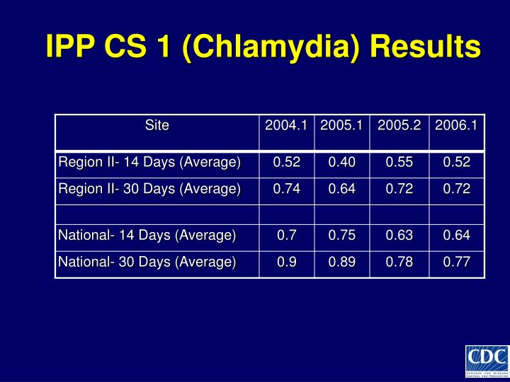 IPP CS 1 (Chlamydia) Results