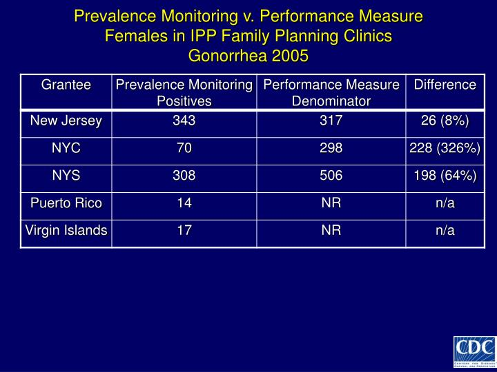 Prevalence Monitoring v. Performance Measure